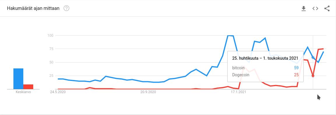 Google-haut Dogecoinista ohittivat Bitcoinin ensimmäistä kertaa